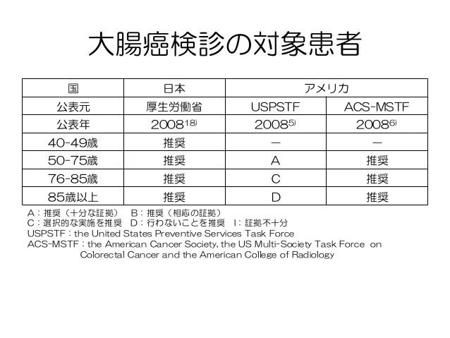 大腸癌検診(院內勉強會)