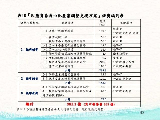 兩岸服務貿易協議導讀與效益評估 (Cross-Strait Agreement on Trade in Service)