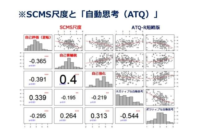 SCMS(自己統制と管理 のコーピング尺度)日本 語版の作成と妥當性:Development and validity of the Se…