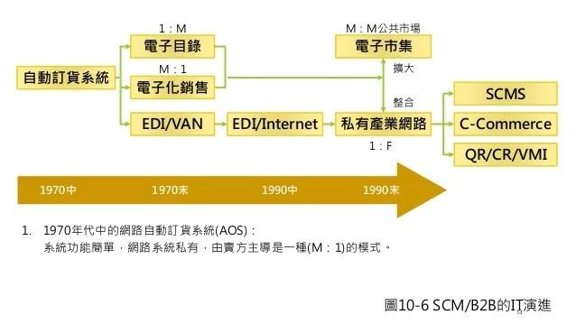 MIS報告 供應鏈管理