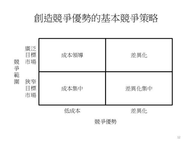 競爭優勢策略分析 美容業差異化服務與創新行銷班-詹翔霖教授