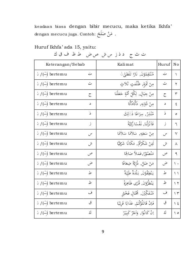 15 Huruf Ikhfa Dan Contohnya : huruf, ikhfa, contohnya, Huruf, Ikhfa, Contohnya, Dalam