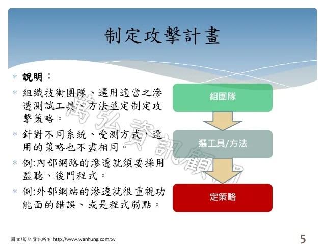 滲透測試簡述(資訊安全顧問服務)