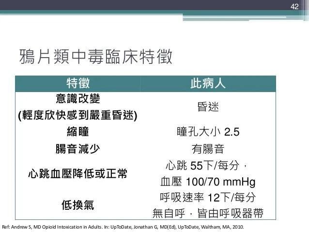 藥物中毒之臨床藥事照顧經驗(完整版)