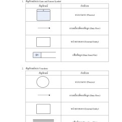 Data Flow Diagram Level 0 1 2 Main Electrical Panel Wiring แนวคิดแผนภาพกระแสข้อมูล