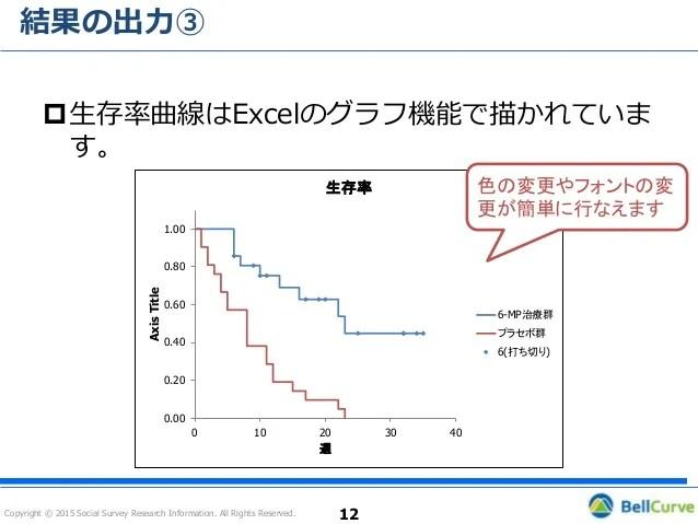 エクセル統計の使い方(カプラン=マイヤー法編)