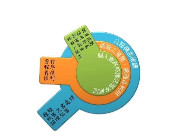 個人資料保護法及公務機密維護