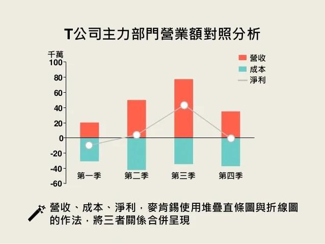 麥肯錫式圖表風格 / 商業簡報網-韓明文講師