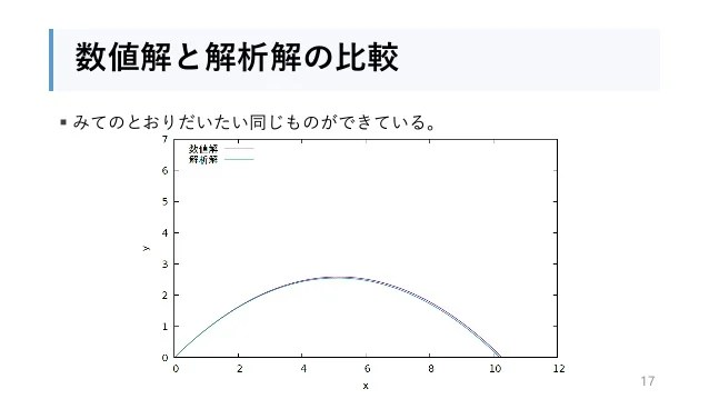 數値解析と物理學