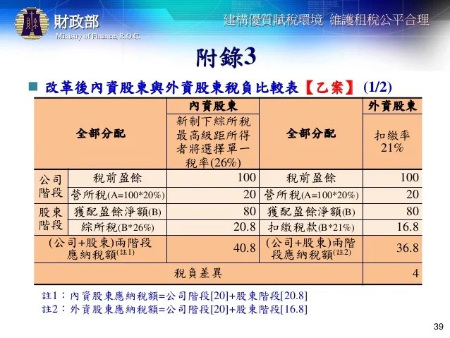 20170904財政部所得稅法部分條文修正草案
