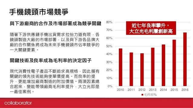 Junior 研究報告: 鏡頭產業