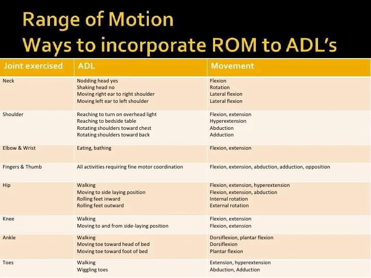 also range of motion rh slideshare
