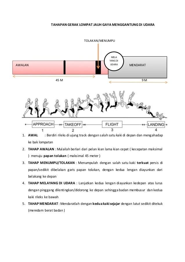 Tahapan Lompat Tinggi : tahapan, lompat, tinggi, Rangkuman