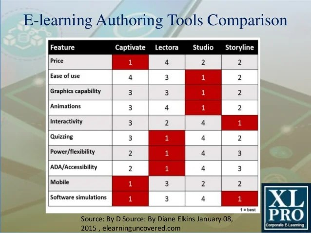 learning authoring tools comparison also rapid for rh slideshare