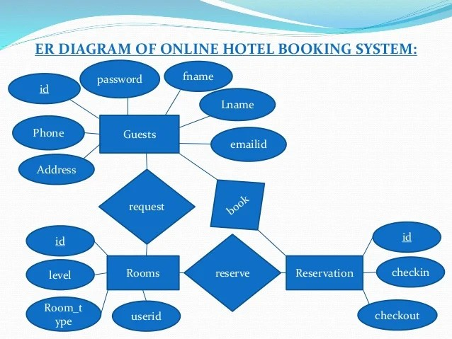RAVI RANA HOTEL MANAGEMENT PPT