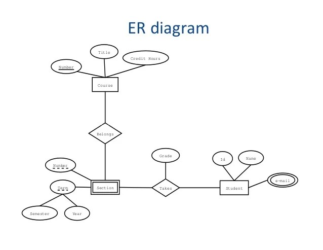 what is the purpose of er diagram wiring for ac unit capacitor rdbms erd