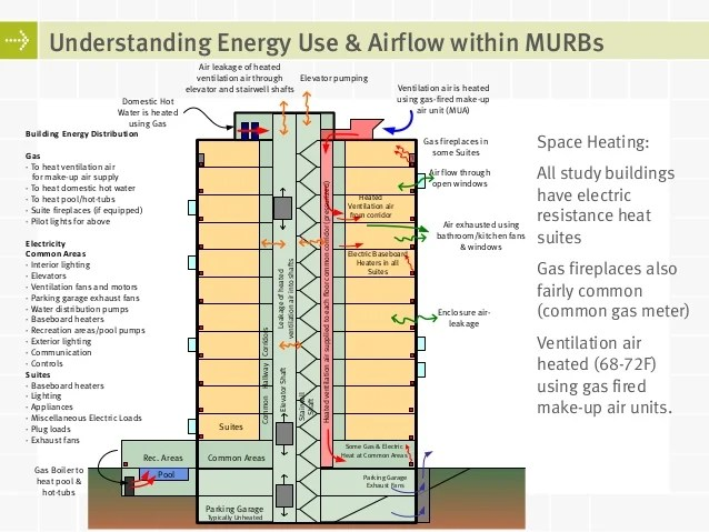 Lessons Learned from Meter Calibrated Energy Simulations