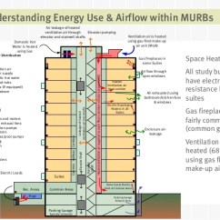 Understanding Electricity And Wiring Diagrams For Hvac Nitrous Express Maximizer 5 Diagram Lessons Learned From Meter Calibrated Energy Simulations Of Multi-uni…