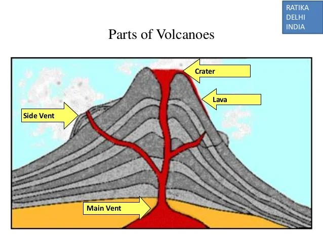 inside volcano diagram vent pancreas anatomy volcanic eruptions parts of volcanoes crater lava side