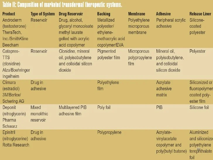 Recent updates in synthetic polymers used in drug delivery
