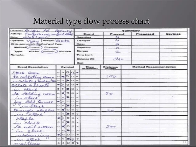 Material type flow process chart also recording techniques used in method study ppt rh slideshare
