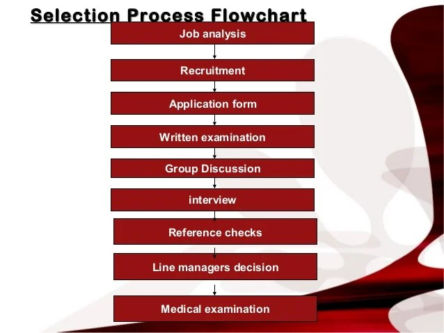 selection process flowchartselection flowchart job also recruitment  induction by arthur marshall rh slideshare