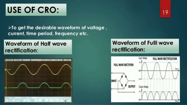 The Bridge Rectifier Circuit Middle And The Output Wave Form It