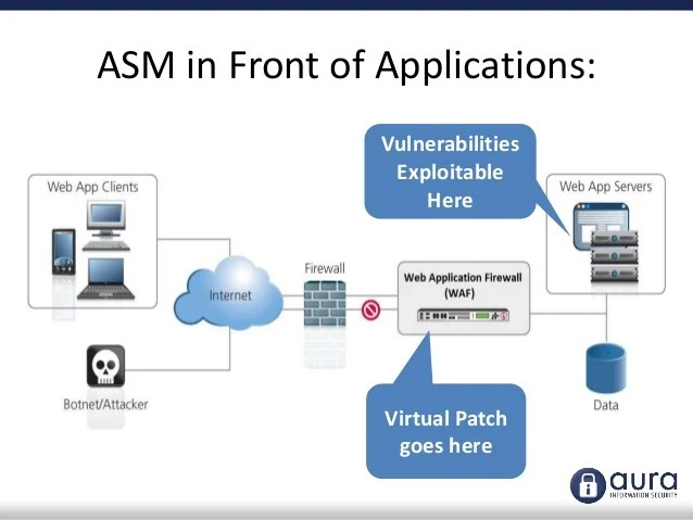 RedShield Managed Application Security Services - powered by F5 ASM
