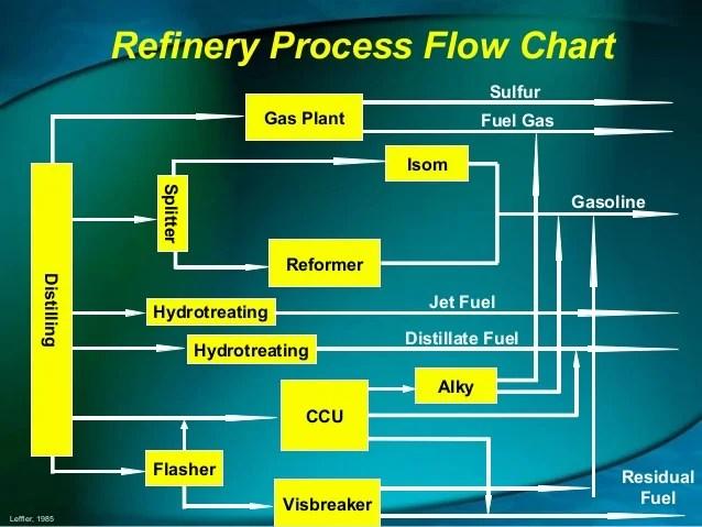 Refinery Basic