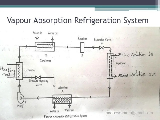 ammonia cooling system diagram 2001 chevy malibu stock radio wiring basic mechanical engineering - refrigeration