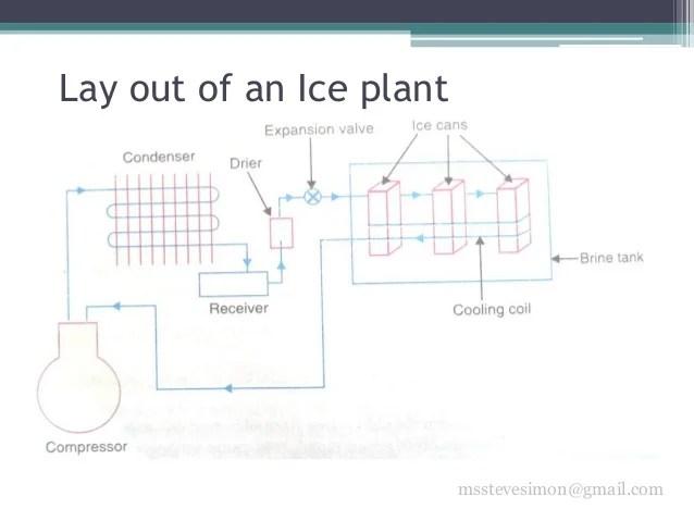 Basic Mechanical Engineering  Refrigeration