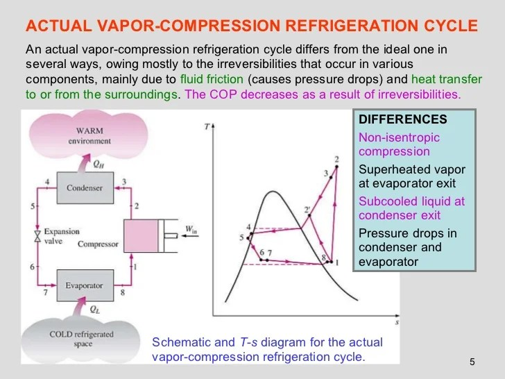 Refrigeration cycle