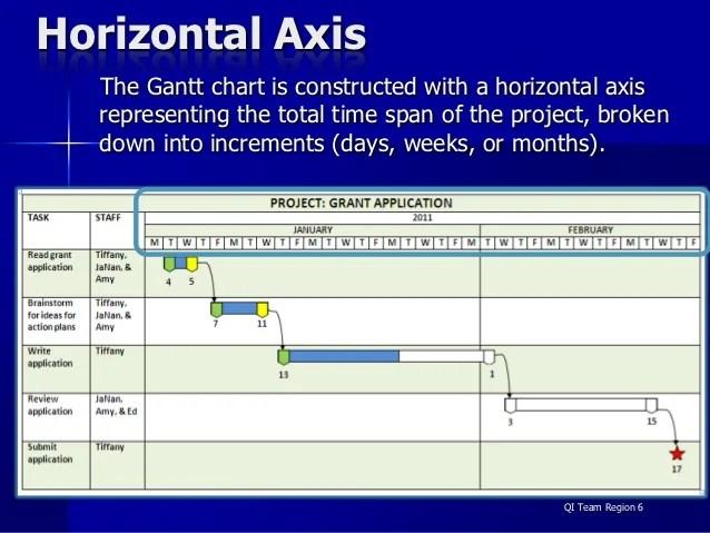 Horizontal axis the gantt chart also charts rh slideshare