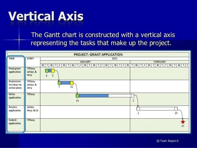 Vertical axis the gantt chart also charts rh slideshare