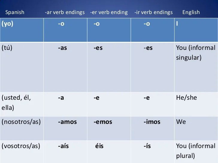Spanish ar verb endings er also verbs rh slideshare