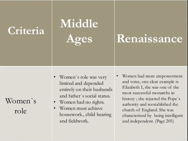 Faulty slide purporting to set out differences between women's situation in the Middle Ages and in the Renaissance