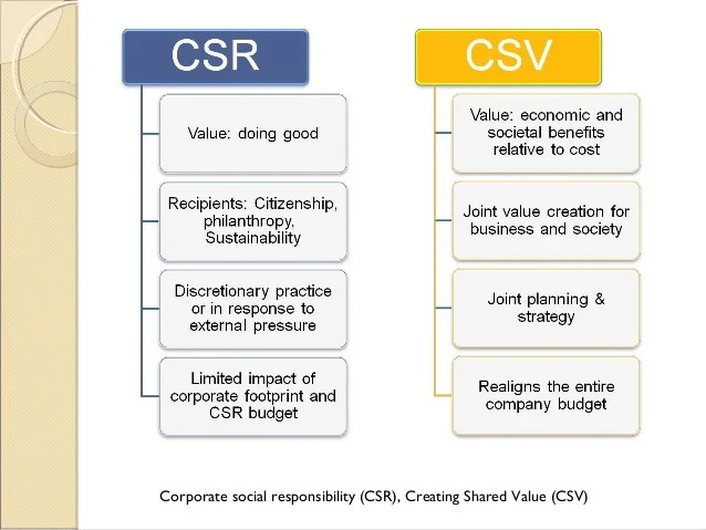 Replace Corporate Social Responsibility Csr With