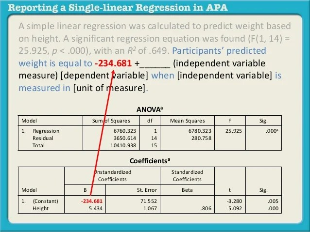 Reporting A Single Linear Regression In Apa