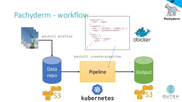 Image result for pachyderm data science