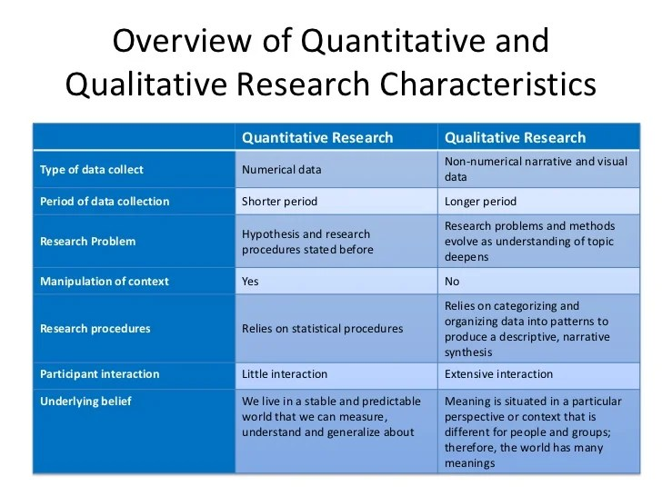 Quantitative Research Methodology Example College Paper Service