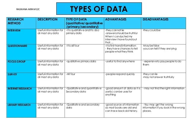 types of sampling in qualitative research Sampling purposeful sampling is generally used in case study research  each  case may represent a different thematic finding, such as a different type of.