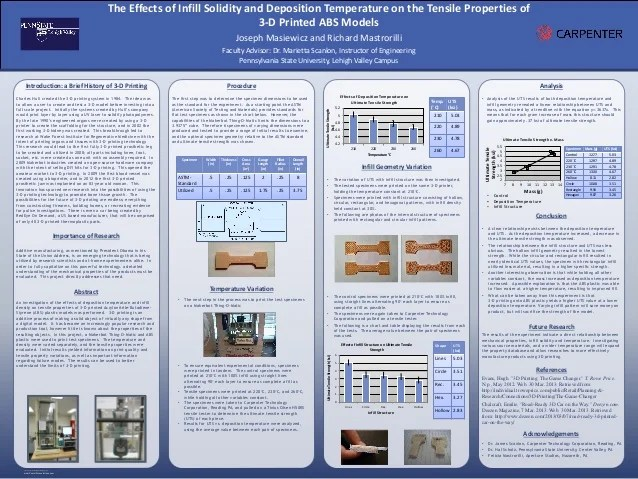 research poster 3d printing 36x48