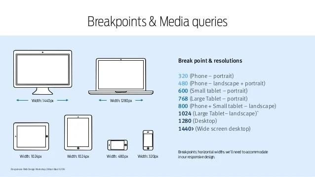responsive media