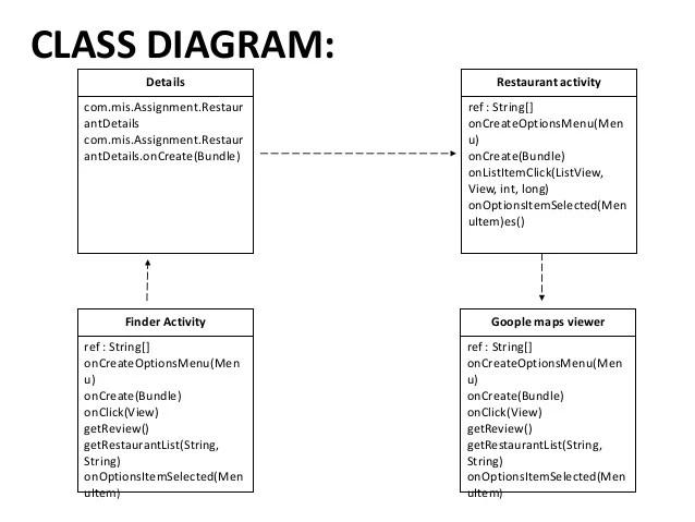 bluetooth application stack diagram teardrop trailer wiring restaurant billing