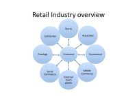 Retail Industry trends - 2014