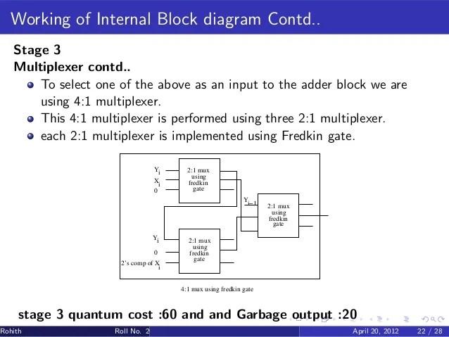 Figure 1 A Block Diagram Of Multiplexer 4to1