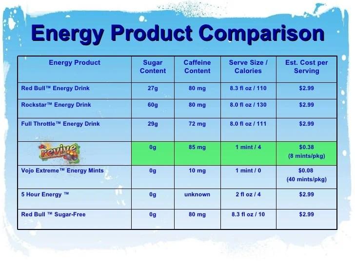 Energy product comparison also revive mints rh slideshare