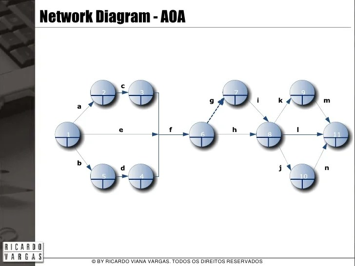 The Project's Network Diagram
