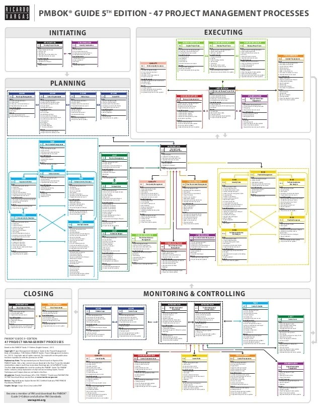 pmp inputs and outputs diagram allison 2000 wiring pmbok guide 5th edition processes flow in english closing monitoring controlling planning executinginitiating 47 project management