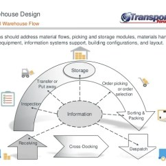 Warehouse Process Flow Diagram Ve Commodore Wiring Risks Associated With Design And 6 64 November 2015 Typical